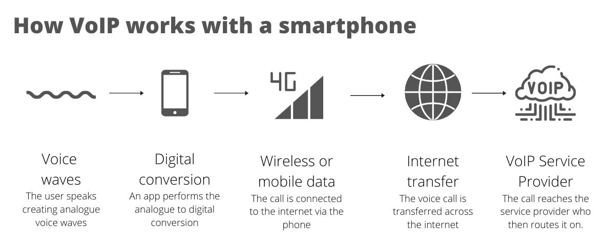 How Voip works with a smartphone