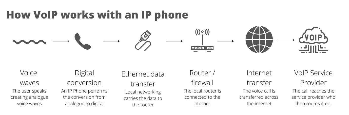 How does VoIP work with an ip phone